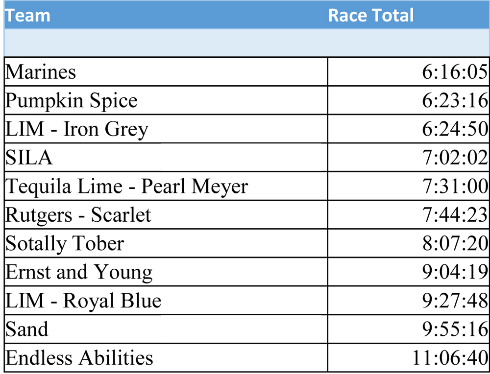 Team Results for 2016 Challenge