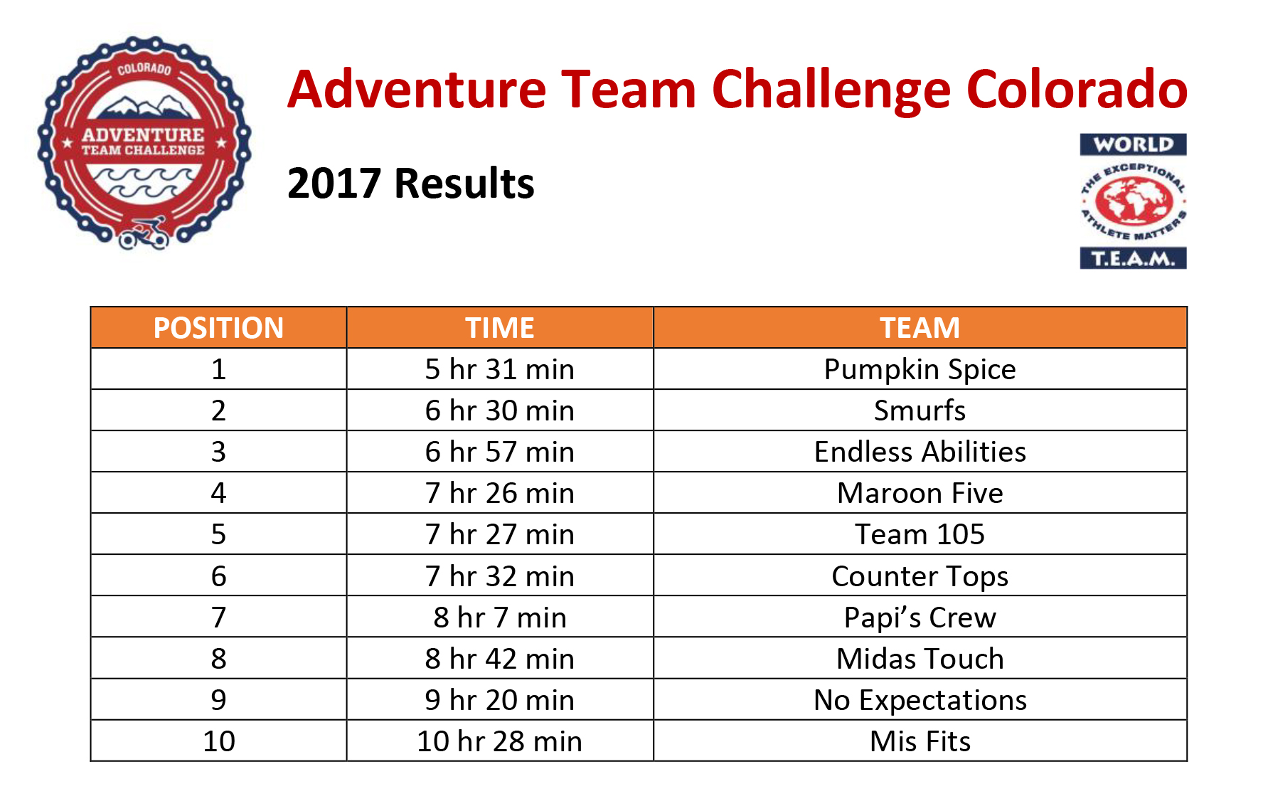 Final 2017 Challenge results.